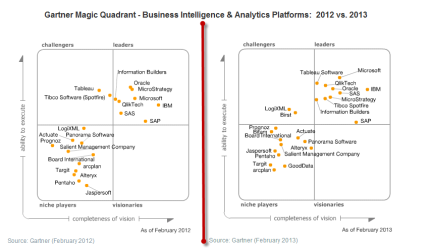 Gartner Magic Quadrant for Business Intelligence & Analytics - Comparison of 2012 to 2013