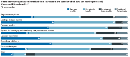 Economist Intelligence Unit Survey:  Data Processing Speed