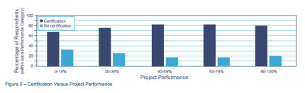 Certification Versus Project Performance