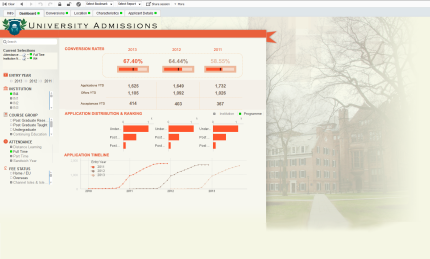Qlikview University Admissions Dashboard